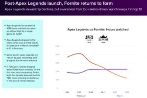 20190422 90405 002 300x200 - 「Apex Legends」、金で買った有名配信者が去って急激にオワコン化