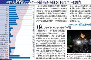 GOe1rdX 1 300x200 - 【悲報】任天堂専門誌がFFへのアンケを取った結果、遊んだことがないがぶっちぎりで1位になる