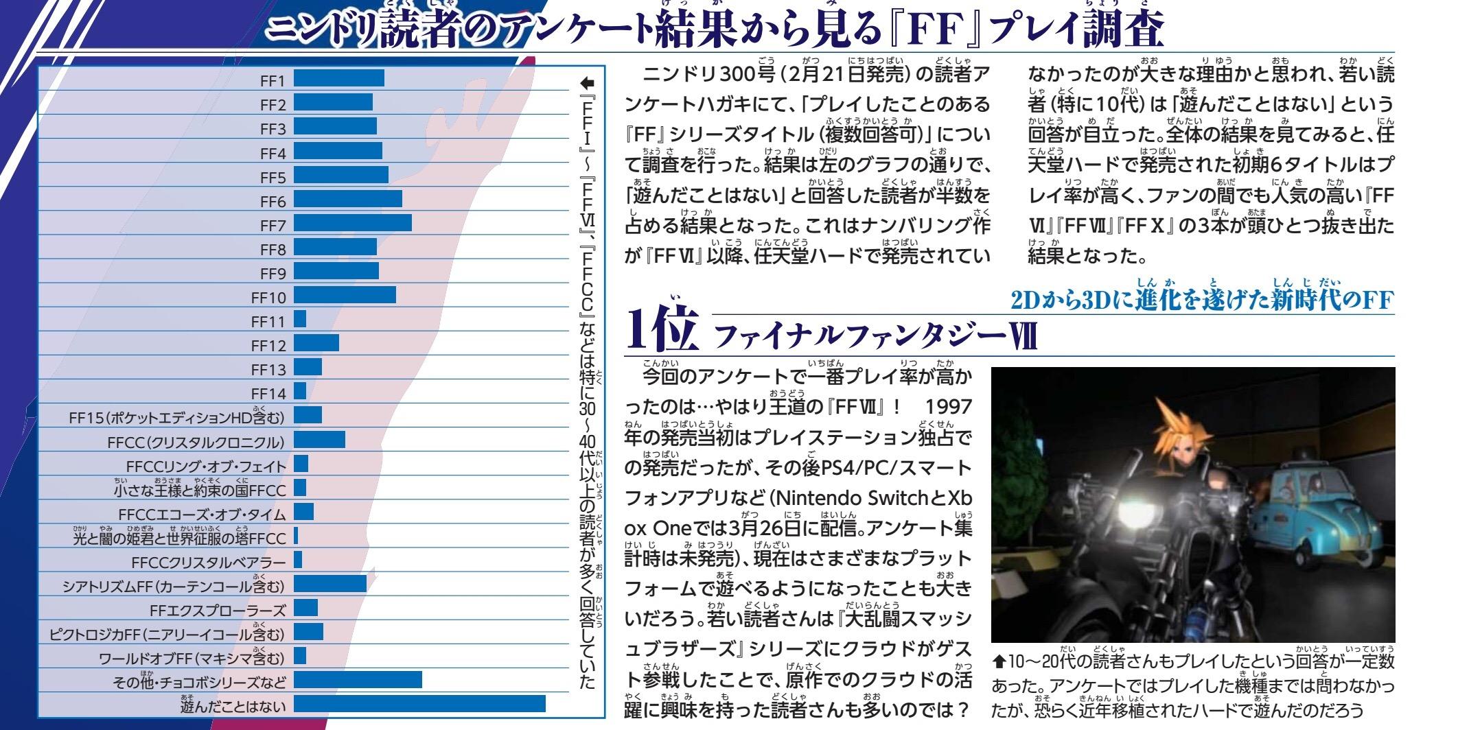GOe1rdX 1 - 【悲報】任天堂専門誌がFFへのアンケを取った結果、遊んだことがないがぶっちぎりで1位になる