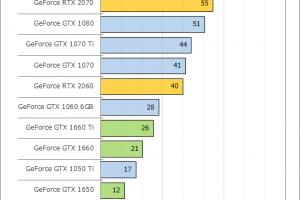 e02 300x200 - PCゲームでPS4 Pro並の性能を出すにはGeForce RTX 2080が必須だと判明、Windowsが重荷