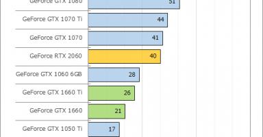 e02 384x200 - PCゲームでPS4 Pro並の性能を出すにはGeForce RTX 2080が必須だと判明、Windowsが重荷