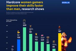 gosu tc 01 300x200 - 男性ゲーマーより女性ゲーマーのほうが対戦ゲームの勝率が圧倒的に高いことが判明。男共さぁ…w