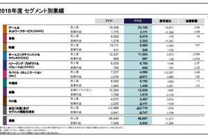 l kf sony 01 300x200 - ソニー、PS4好調で純利益9162億円の過去最高益 今年度はPS5の開発費で減益予想も