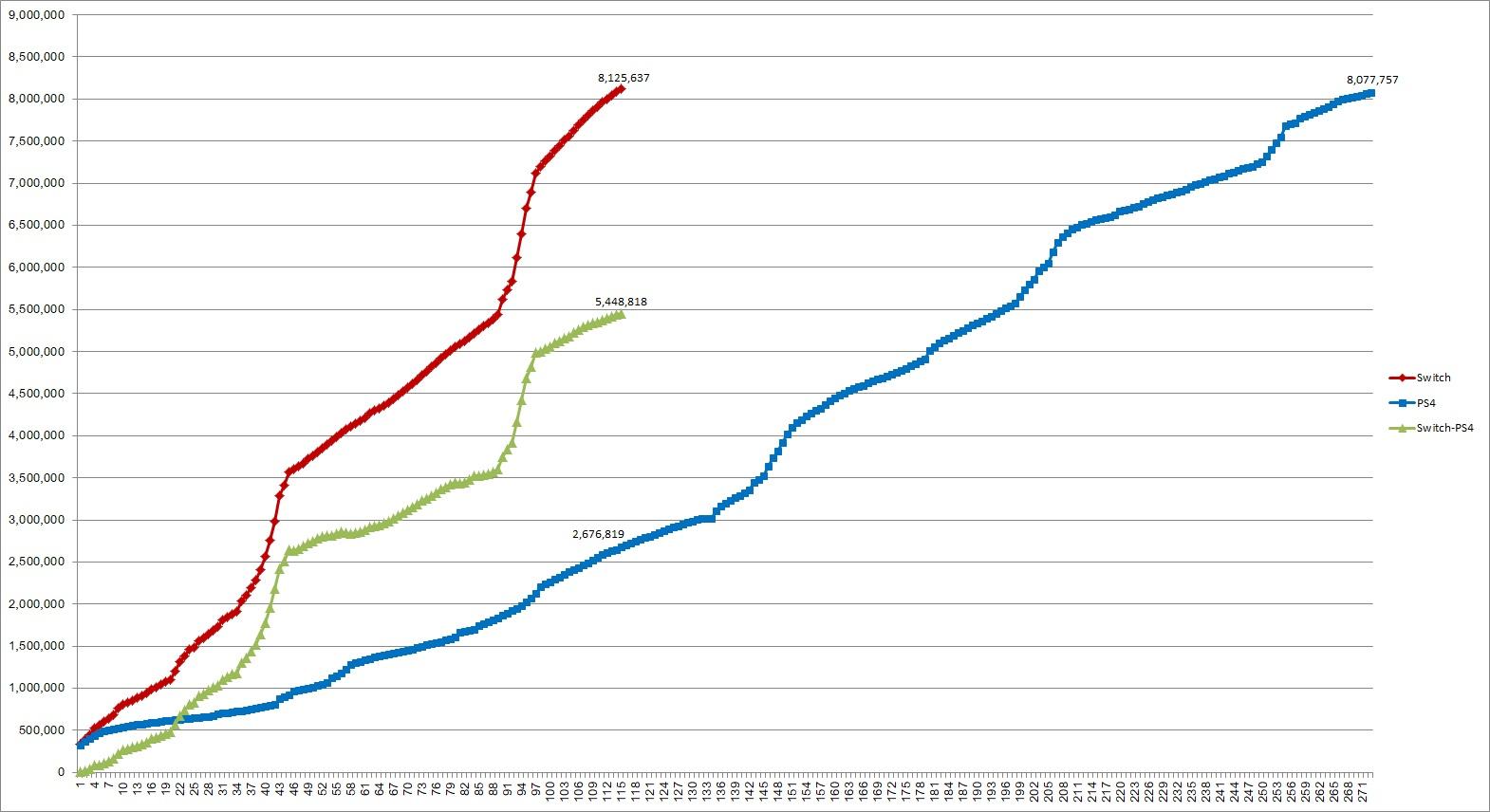 1 40 - Nintendo Switchの国内累計販売台数が812万台を突破。PS4&PS4 Proの合算を上回る