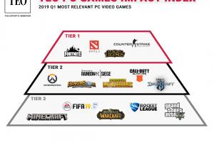 1 5 300x200 - 世界的に「eスポーツ」として認められているゲームの一覧が発表