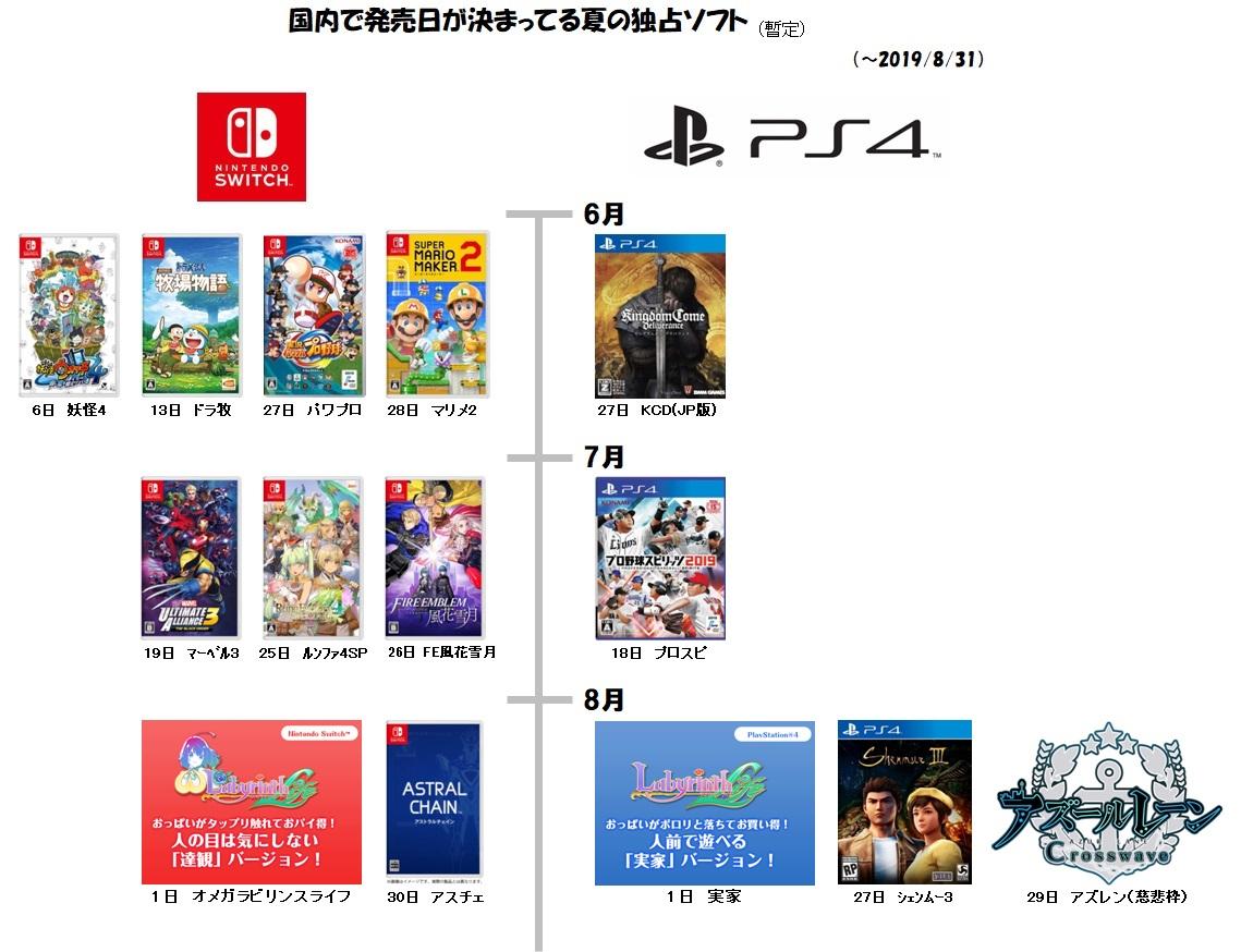 2 32 - Nintendo Switchの国内累計販売台数が812万台を突破。PS4&PS4 Proの合算を上回る
