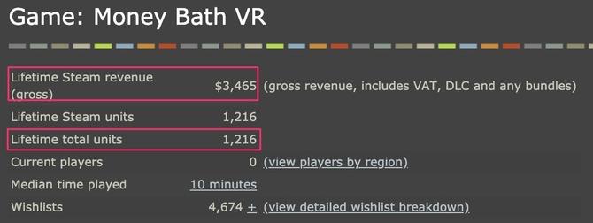 2 46 - Steam向けVRアプリ「札束風呂VR」の開発者が売上データを公開