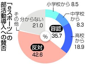 20190519ax02S p - 【eスポーツ】学校の部活動として導入 「賛成」35.7% 「反対」42.6% 時事通信調査