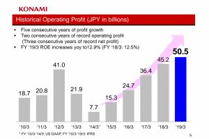 Konami Profit 2019 600x424 300x200 - コナミ、営業利益505億円