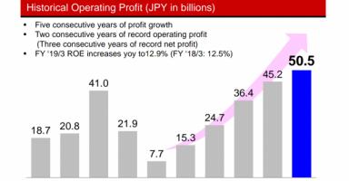 Konami Profit 2019 600x424 384x200 - コナミ、営業利益505億円