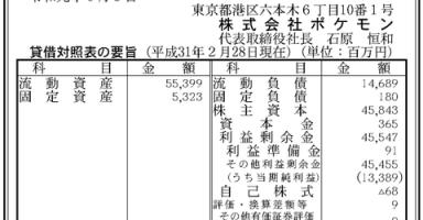 859ae286 s 384x200 - 株ポケ、2018年度の純利益は133億円  利益剰余金は455億円  7世代が全盛期に