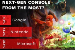 D8Lj3DBWsAAe9Uj 300x200 - IGNアンケート「どの次世代機を最も期待しているか」ソニー52% MS28% 任14% Google4%