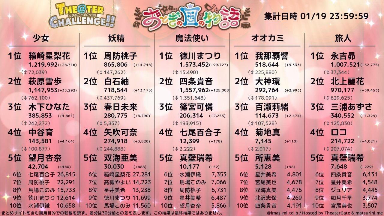 MCK1tdI - 【悲報】ミリシタ、新カードが不人気キャラばっかり