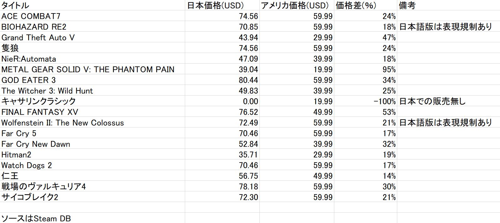 qzaxHew - スクエニ「うーん日本向けのFF7動画か……今回もやっばり」