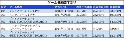 001 2 - 【電撃】PS4 週間ソフト売上ランキング(2019/7/8~7/14)