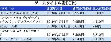 002 1 384x145 - 【電撃】PS4 週間ソフト売上ランキング(2019/7/8~7/14)