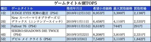 002 1 - 【電撃】PS4 週間ソフト売上ランキング(2019/7/8~7/14)
