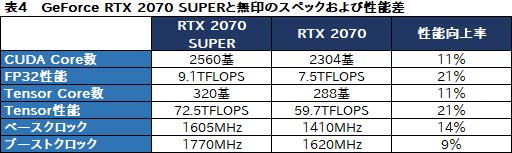 007 - NVIDIA、RTX20xx Superシリーズを正式発表!7nmプロセスのAMD Naviをぶち抜く