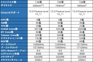 023 300x200 - NVIDIA、RTX20xx Superシリーズを正式発表!7nmプロセスのAMD Naviをぶち抜く