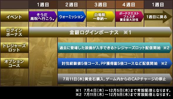 1 7 - 【悲報】大人気オンラインゲーム「ドラゴンズドグマオンライン」4周年を迎える前にサービス終了