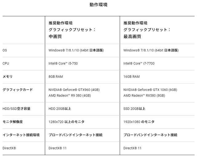 gUuku3Q - 【朗報】バンナム新作PCゲー「ブループロトコル」が最先端のアニメ風グラを実現