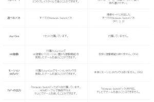 l kf switch 02 w390 300x200 - 任天堂「助けて!『スイッチ Lite』のボッタクリが早くもバレちゃったの(´;ω;`)」