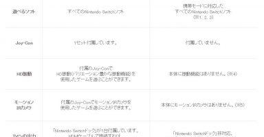 l kf switch 02 w390 384x200 - 任天堂「助けて!『スイッチ Lite』のボッタクリが早くもバレちゃったの(´;ω;`)」