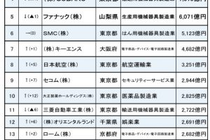 l sk risk 01 300x200 - 金持ち企業ランキング、任天堂は2位!