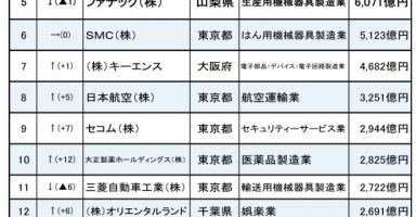 l sk risk 01 384x200 - 金持ち企業ランキング、任天堂は2位!