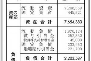 13941083045d47991e1a9fa0011 1564973352 300x200 - 【朗報】フロムソフトウェア SEKIROの成功により最終利益は17億7000万円、前期比3.6倍に