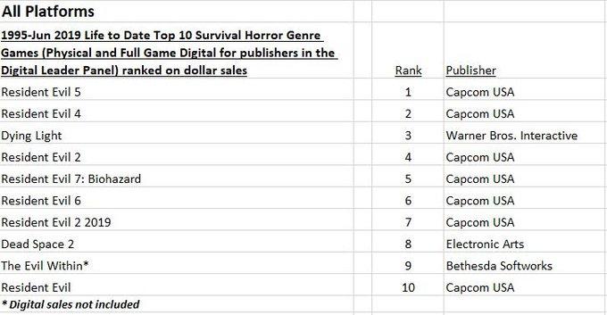 EA5dV gU0AAgs3k - 『最も売れたホラーゲームTOP10』が発表 1位はバイオ4のお陰で、俺達のSIRENは…