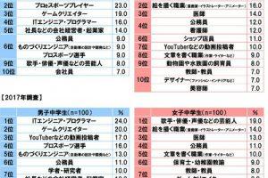 EBmoGaeU0AAhOJH 300x200 - 日本のeスポーツの実況「○○していくぅー!!(甲高い声)」「○○したぁーー!(甲高い声)」