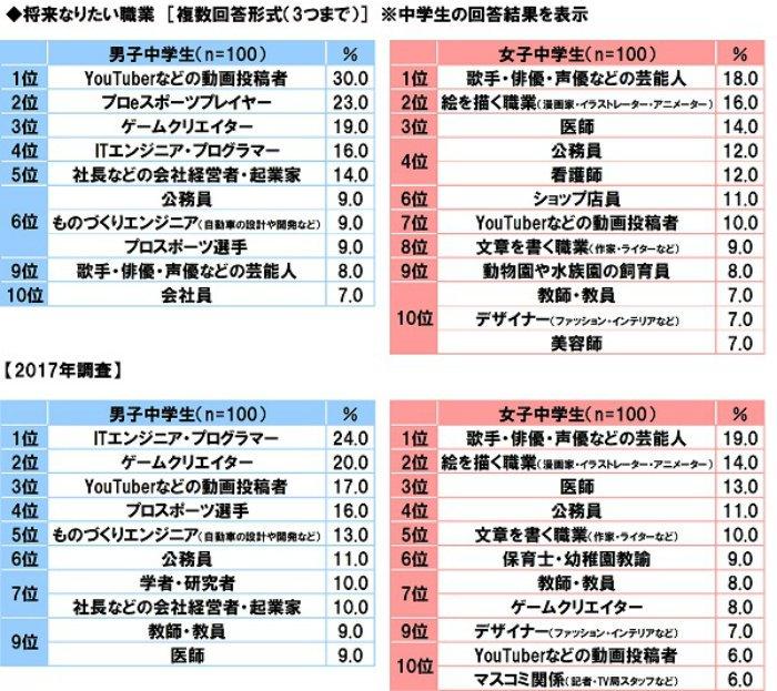 EBmoGaeU0AAhOJH - 日本のeスポーツの実況「○○していくぅー!!(甲高い声)」「○○したぁーー!(甲高い声)」