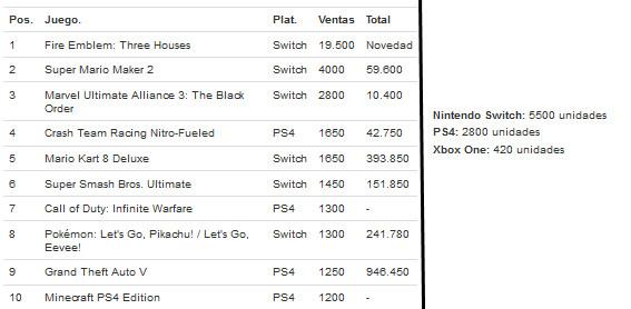 WNtSQ8D - 【朗報】スペインでSwitchがPS4を圧倒