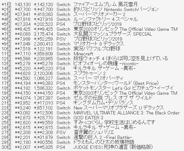 f81fd2e4c52864042852c112ce927ae2 3 - [8/1]ファミ通TOP30更新