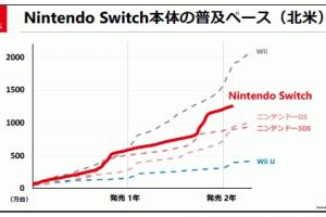 fa703139 300x200 - Switchが売れた理由 1.3dsの後継機だから 2.携帯機だから 3.3dsを殺してSwitch一つに絞ったから