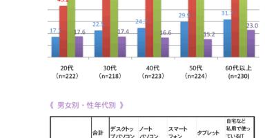 0915 planet 01 384x200 - 20代の若者、デスクトップPC利用率は僅か「17%」、みんなMacBookとiPhoneを利用