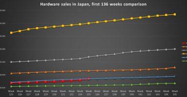 JWQgCeU 384x200 - 【Switch】祝!Switch累計販売900万台突破!【Switch Lite】