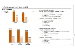 1Nxnk5p 300x200 - 【速報】ソニー決算 ゲーム&ネットワーク分野、PS4ハード・ソフト共に販売計画を下方修正