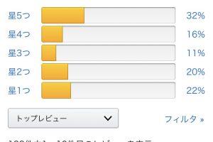 69AlBGF 300x200 - 【悲報】ペルソナ5ロイヤルさん、Amazon評価でFF15の☆3.1に並ぶ・・・