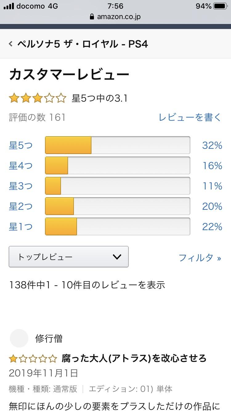 69AlBGF - 【悲報】ペルソナ5ロイヤルさん、Amazon評価でFF15の☆3.1に並ぶ・・・