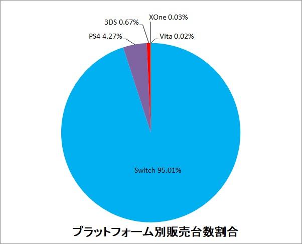 YCSZfr7 - 【疑問】なぜ任天堂ハードだけが日本国民に支持されるのか