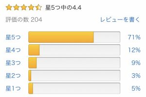 iwj382M 300x200 - 【Amazonレビュー】ドラクエ11S→☆4.4、ペルソナ5R→☆3.5
