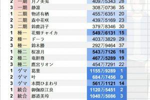 2gcm9DX 300x200 - 【朗報】人気Vtuberのスパチャ(投げ銭)ランキングが凄い、嫉妬不可避