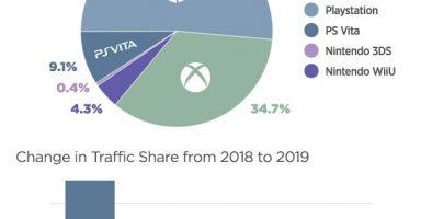 ELhNgbtXkAARt6c 384x200 - Pornhub「2019年、最もアクセスが多かったゲーム機はプレイステーション」