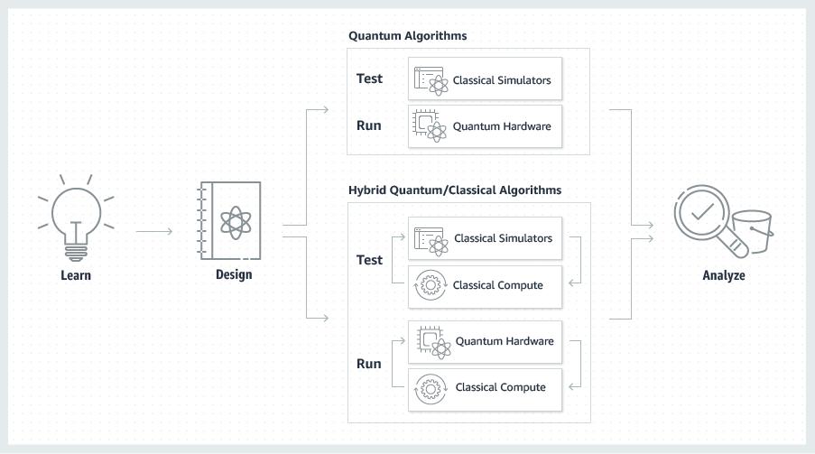 Product Page Diagram Qx.287607941faea94e0a01baaa9a27eb7fe62ef5a2 - パソコン業界に激震、Amazon、AWSが「量子コンピュータ」の貸出を開始!