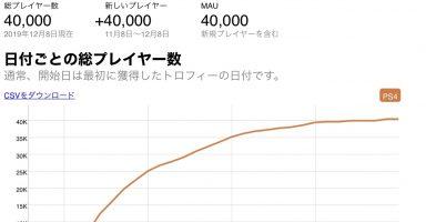 QDvHFtW 384x200 - 【悲報】シェンムー3、プレイヤー数たった4万人