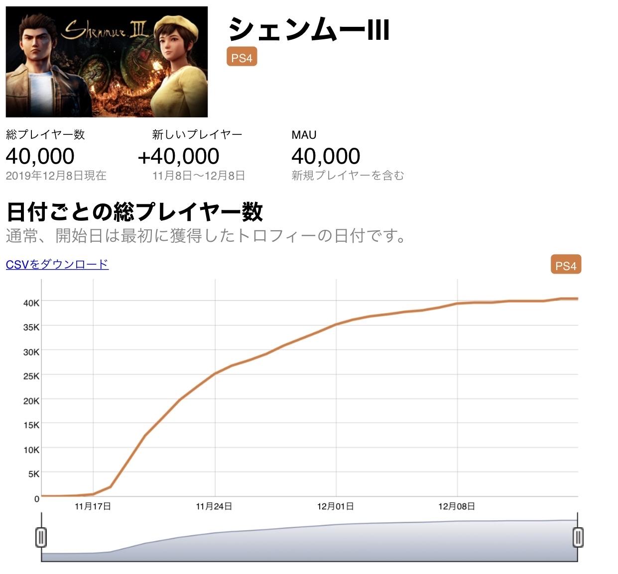 QDvHFtW - 【悲報】シェンムー3、プレイヤー数たった4万人