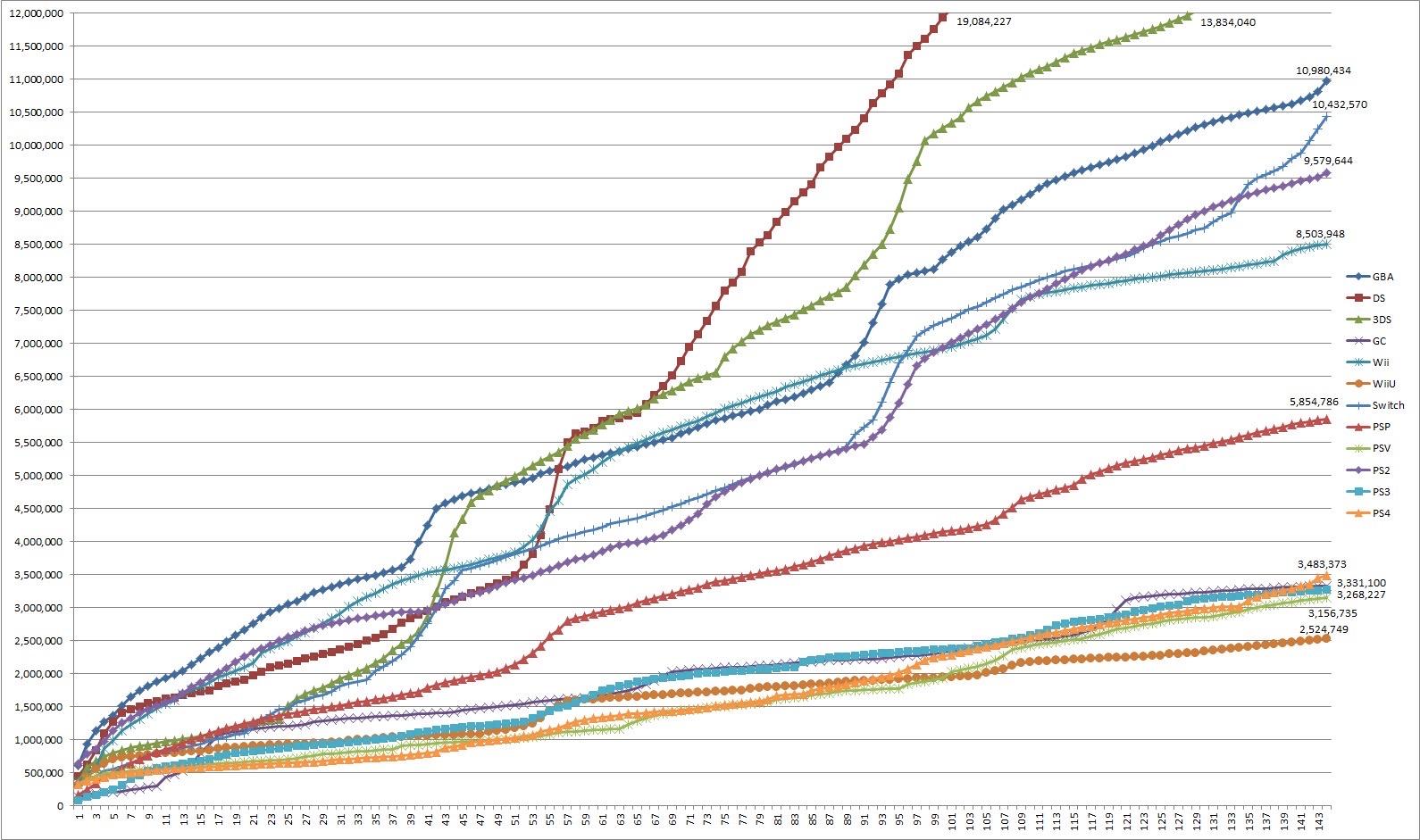 dorY8Do - 3年目国内スイッチ、12月で140万売らなければ、3年目国内3DSに敗れる模様