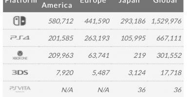 mFzQUsI 384x200 - 【世界週販】Switch 153万 PS4 66万 Vita 36